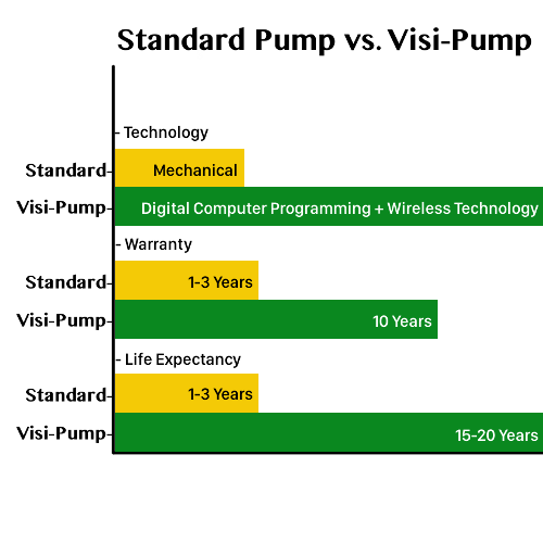 visi-pump vs standard sewer pump comparison chart